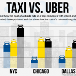 IS UBER HALF THE COST OF AN AIRPORT TAXI AT MAJOR US AIRPORTS?